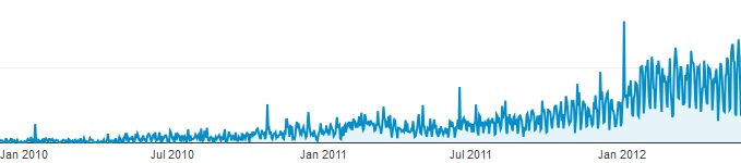 Web Traffic Graph